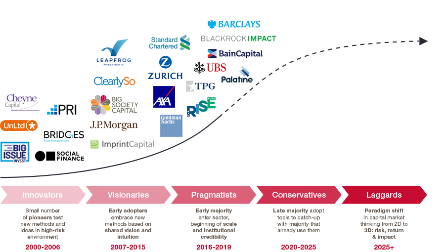 Impact Investment in Private Equity & Venture Capital