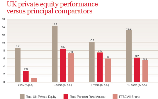 UK private equity performance versus principal comparators